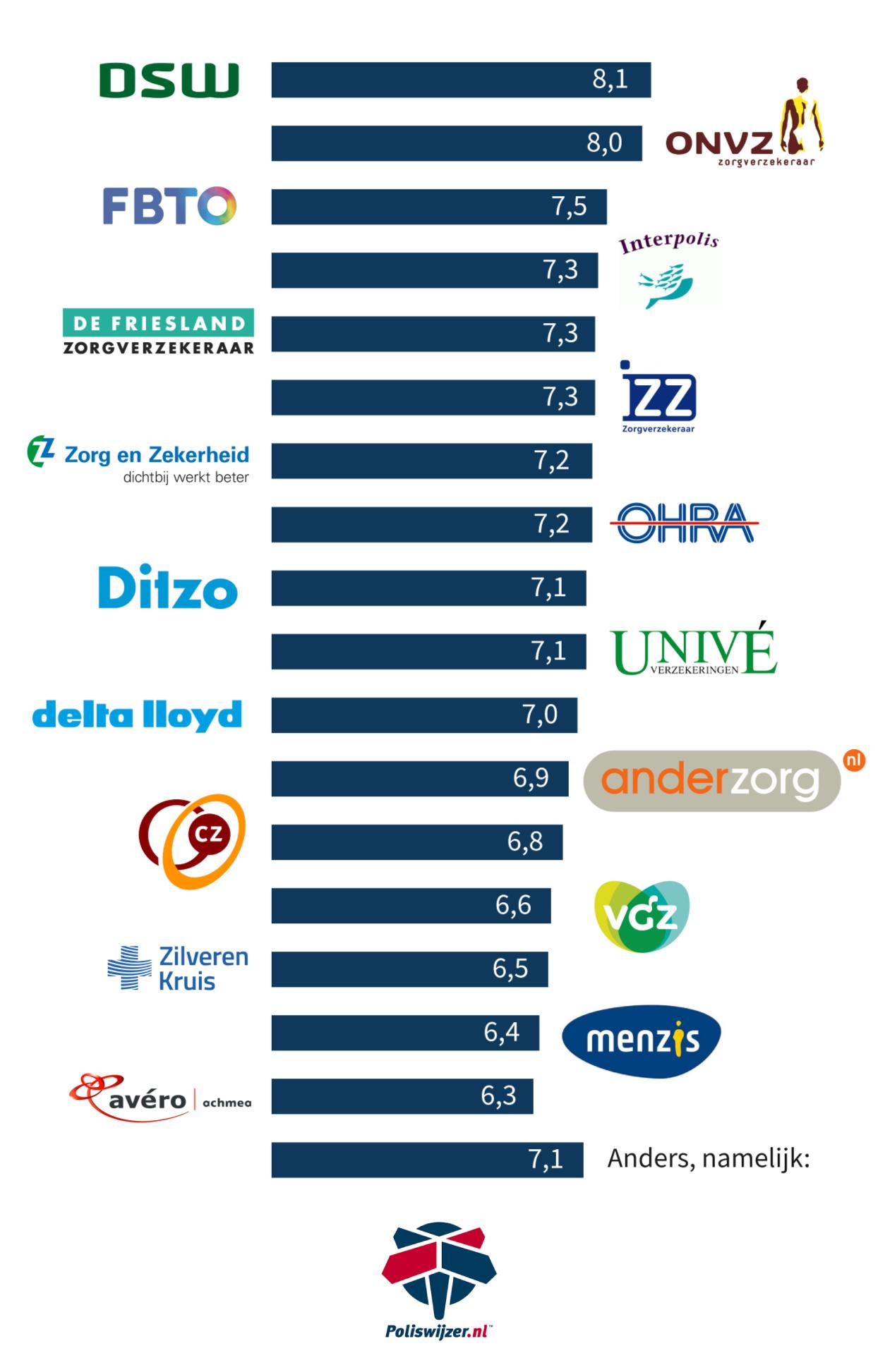Movital Nieuwe 2019 Nieuwe Zorgverzekering Movital Nieuwe Zorgverzekering Keuze Keuze 2019 Keuze SMVqUpz